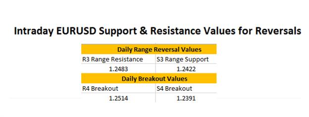 FX-Wenden: EUR/USD tradet zur Unterstützung
