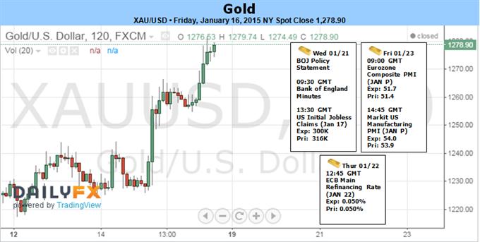 Gold at 4-Month Highs as SNP Scraps Peg- Constructive above $1248