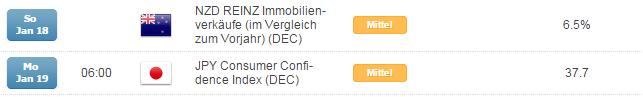 Kurzer Marktüberblick 19.01.2015