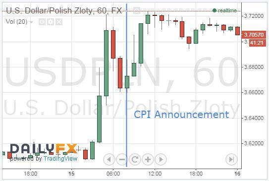 PLN Weakens Following CPI Announcement