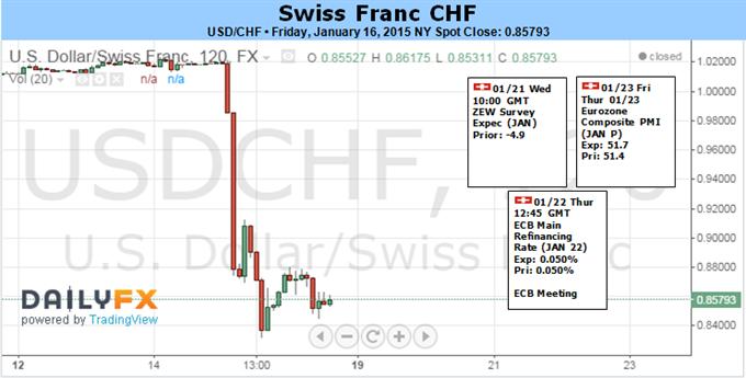 Swiss Franc Opportunities Seen Beyond Breakneck Volatility