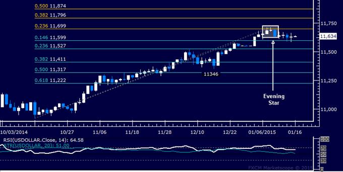 US Dollar technische Analyse: Weiter auf Fortsetzung warten
