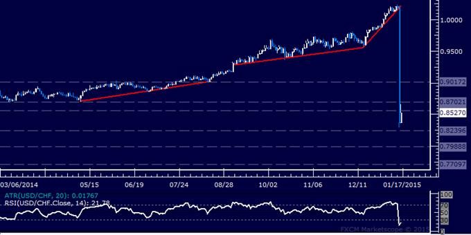 USD/CHF Technical Analysis: Standing Aside on SNB Shocker