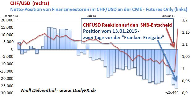 Franken-Freigabe: Überraschung  für Finanzinvestoren