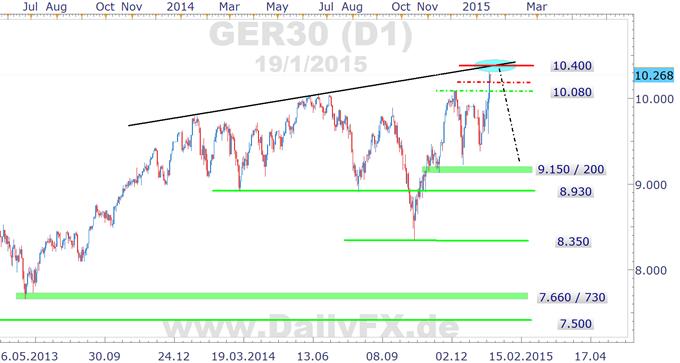 DAX: EZB-QE quasi beschlossene Sache, Deckel wohl spätestens um 10.400 drauf...