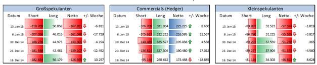 EUR/USD: Finanzinvestoren steigern Verkaufsposition vor Zinsentscheid der EZB