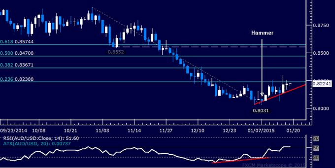 AUD/USD Technical Analysis: Rally Struggling Below 0.83