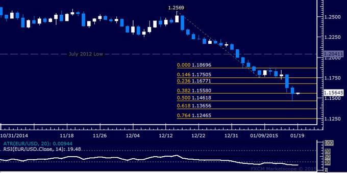 EUR/USD Technical Analysis: Euro Slides to Decade Low