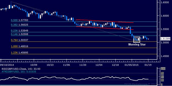 GBP/USD Technical Analysis: Follow-Through Soft on Bounce
