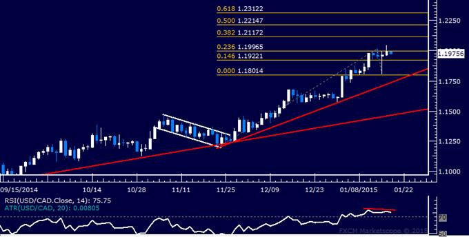 USD/CAD Technical Analysis: Familiar Range Still in Play