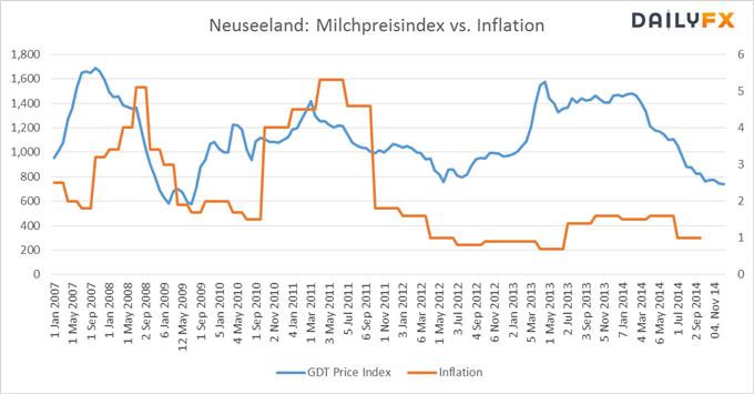 Inflationsdaten Neuseelands