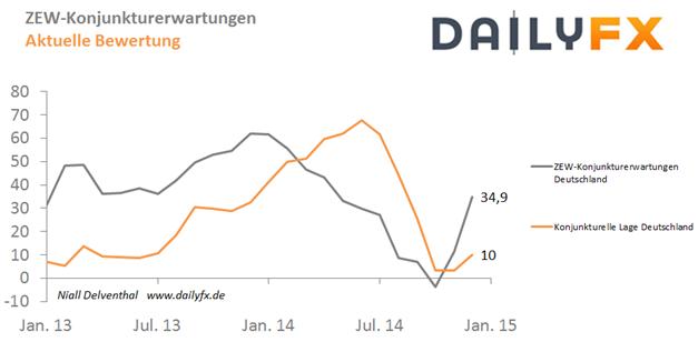Stärken schwacher Euro und weiter gefallener Ölpreis die ZEW-Konjunkturerwartungen?