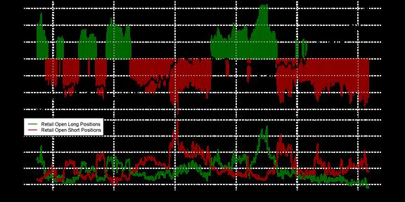 Speculative Sentiment Index - 20.01.2015