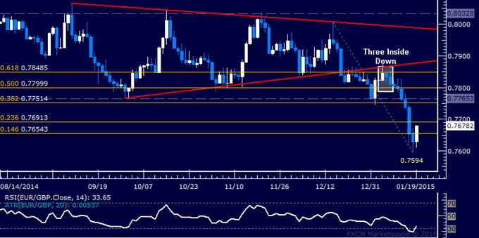 EUR/GBP Technical Analysis: Euro Snaps Losing Streak