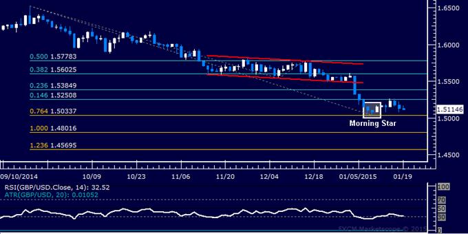 GBP/USD Technical Analysis: Bottom Set Above 1.50 Level?