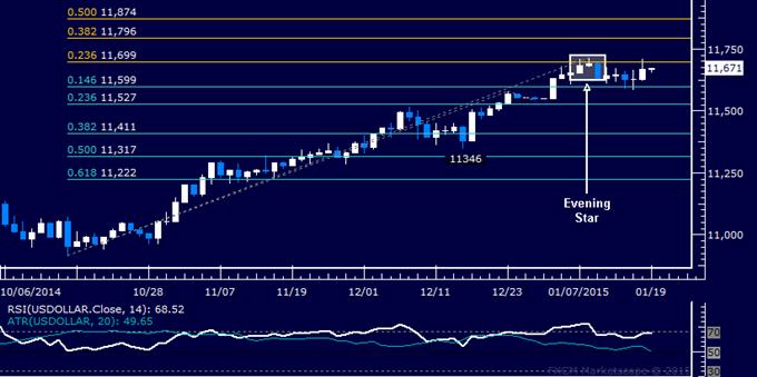US Dollar technische Analyse: Bekannte Range immer noch im Spiel
