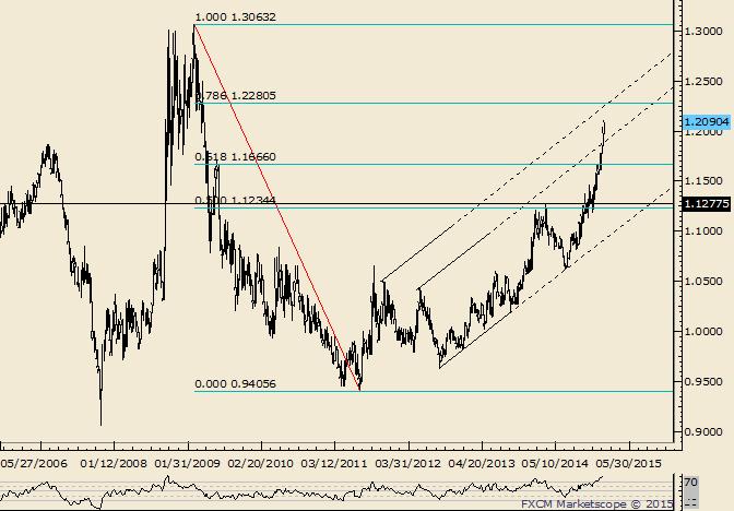USD/CAD Next Fibonacci Level is at 1.2280