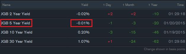 Nikkei : Le rendement obligataire du Japon à 5 ans devient négatif avant la décision de la BoJ. Le Nikkei est bullish