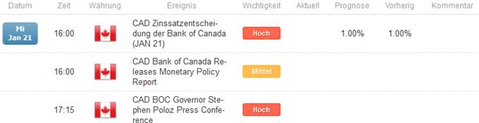Zinsentscheid der Bank of Canada
