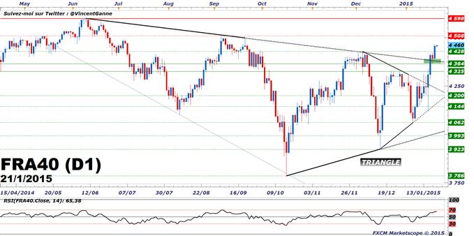 CAC40 / DAX : Haussier depuis le 7 janvier, prise de profit et modération de l'exposition avant la BCE