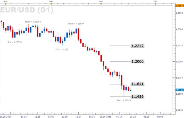 EUR/USD: Ruhe vor dem morgigen Sturm?