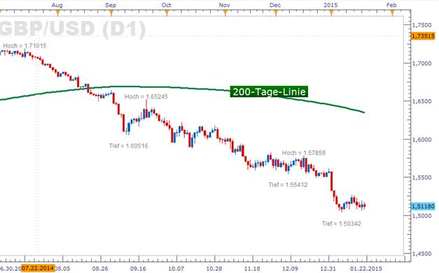 GBP/USD: Bank of England Mitschrift lässt Zinsfantasien verpuffen