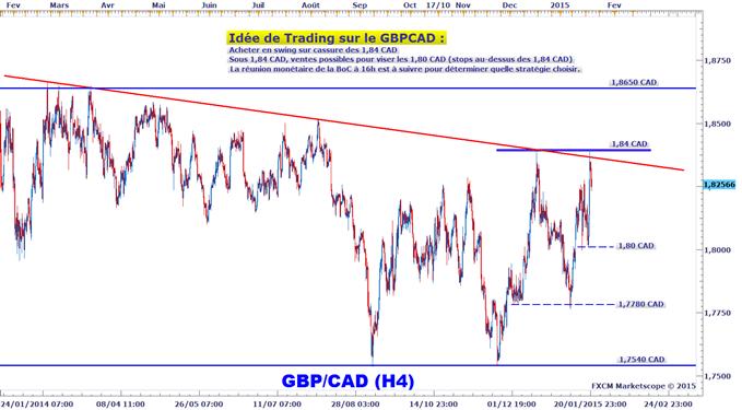 Idée de Trading DailyFX : Seuil stratégique sur le GBPCAD avant la BoC