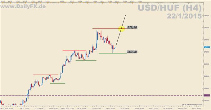 Trading Setup: Long USD/HUF