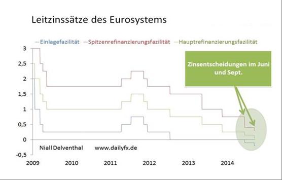 "EZB-Rat verkündet ""Status Quo"" in den Leitzinssätzen"