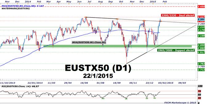 EuroStoxx50 : Un QE  de 1140 M€ sur 19 mois. Un seuil technique décisif à 3300 points sur le benchmark européen