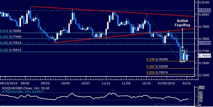 EUR/GBP Technical Analysis: Chart Setup Hints at Bounce
