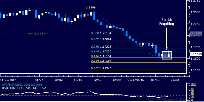 EUR/USD Technical Analysis: Euro Bounce Hinted Ahead
