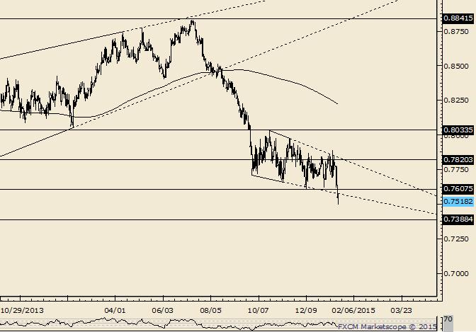 NZD/USD Breaks Down