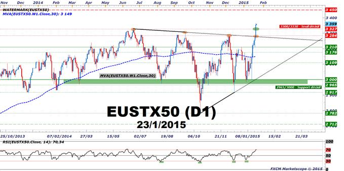 """CAC40 / DAX : Le """"bull market"""" se poursuit. L'EuroStoxx50 donne un signal d'achat."""