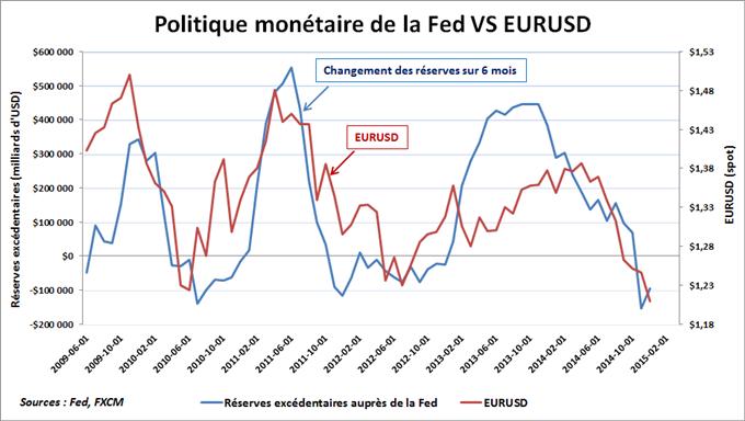 Réserves excédentaires Fed