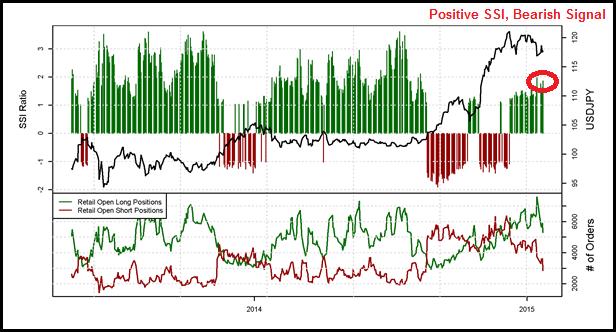 Wie das Volumen und das Sentiment auf einen USD/JPY-Rückgang hindeuten