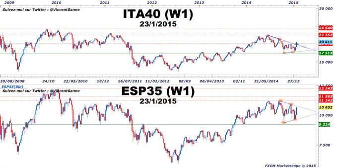 MIB versus IBEX : L'analyse technique tranche en faveur de l'indice italien