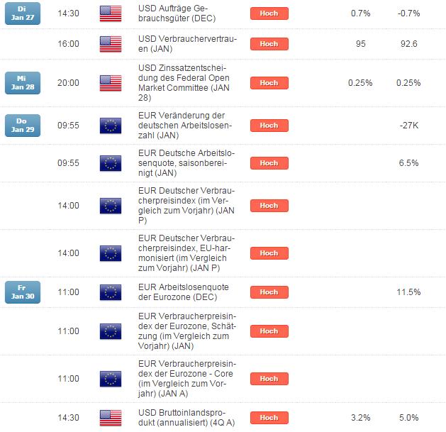 Sentiment-Extrem und Griechenland-Wahl – eine interessante DAX-Korrektur-Mischung in der kommenden Woche