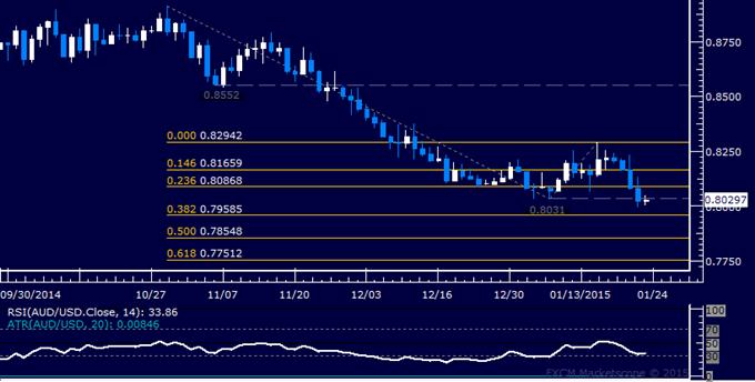 AUD/USD Technical Analysis: Targeting Below 0.80 Figure