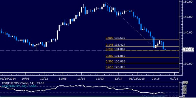 EUR/JPY Technical Analysis: October Low Under Pressure