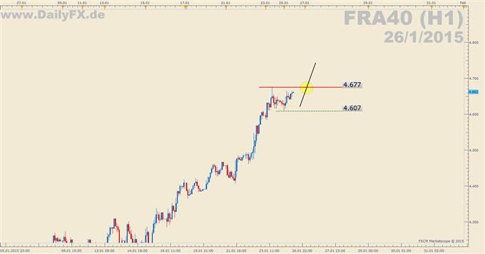 Trading Setup: Long FRA40