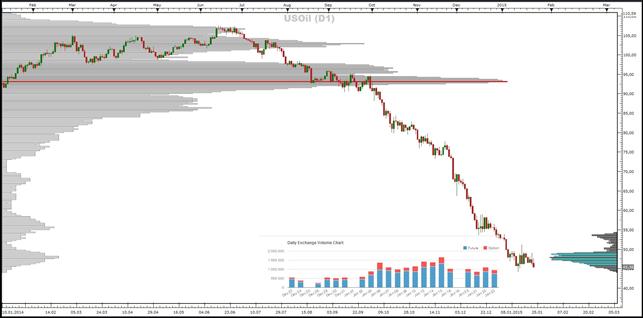 Crude-Oil, Gold- und Silber - Market-Profile (26.01.2015)
