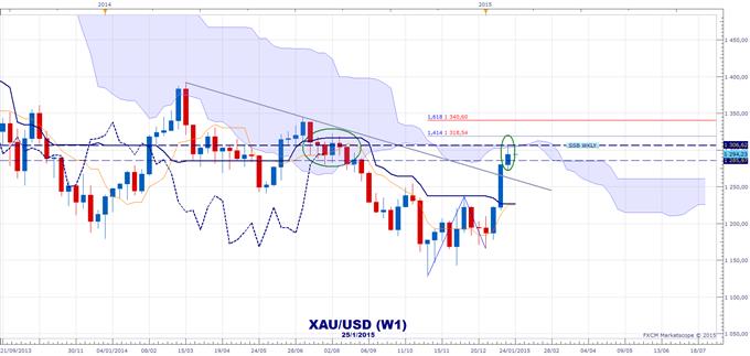 XAU/USD : Correction possible sous 1306$ selon l'indicateur Ichimoku