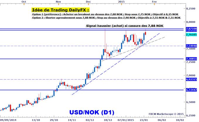 Idée de Trading DailyFX : Opportunités de trading en swing sur l'USDNOK