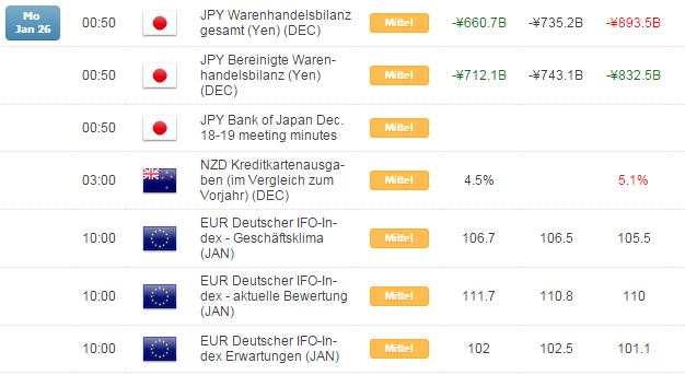 Kurzer Marktüberblick 27.01.2015