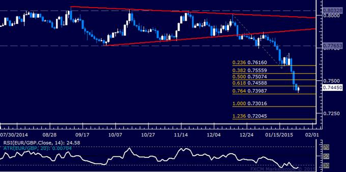 EUR/GBP Technical Analysis: Trying to Break Loss Streak