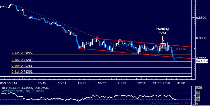NZD/USD Technical Analysis: Support Met Below 0.75 Mark