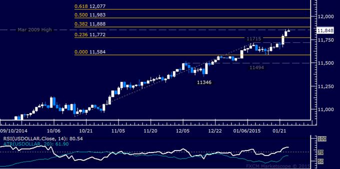 US Dollar technische Analyse: Zentraler Widerstand unter Druck