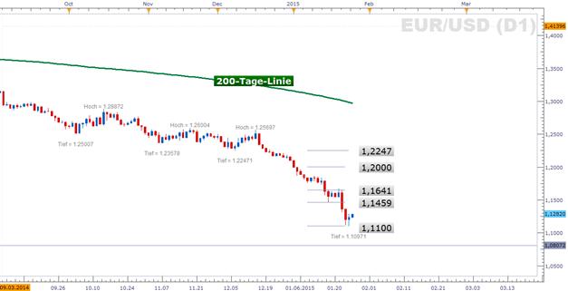 EUR/USD: Der Schaden auf den Euro nach Griechenland-Wahl blieb bisher aus