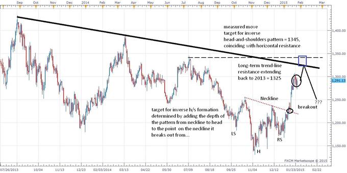 Gold Still Constructive But Resistance Lies Ahead